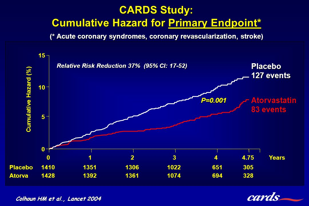 CARDS Study: Cumulative Hazard for Primary Endpoint. (