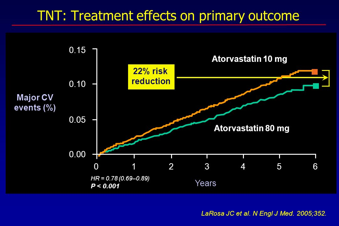 TNT: Treatment effects on primary outcome