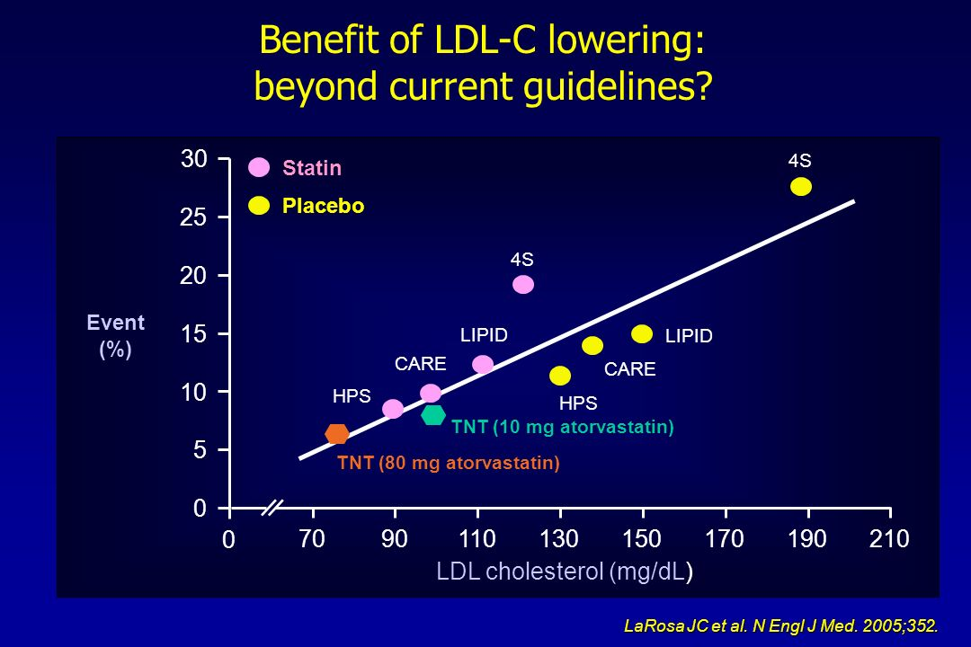 Benefit of LDL-C lowering: beyond current guidelines
