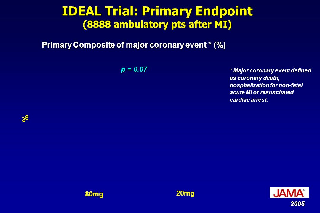 IDEAL Trial: Primary Endpoint (8888 ambulatory pts after MI)