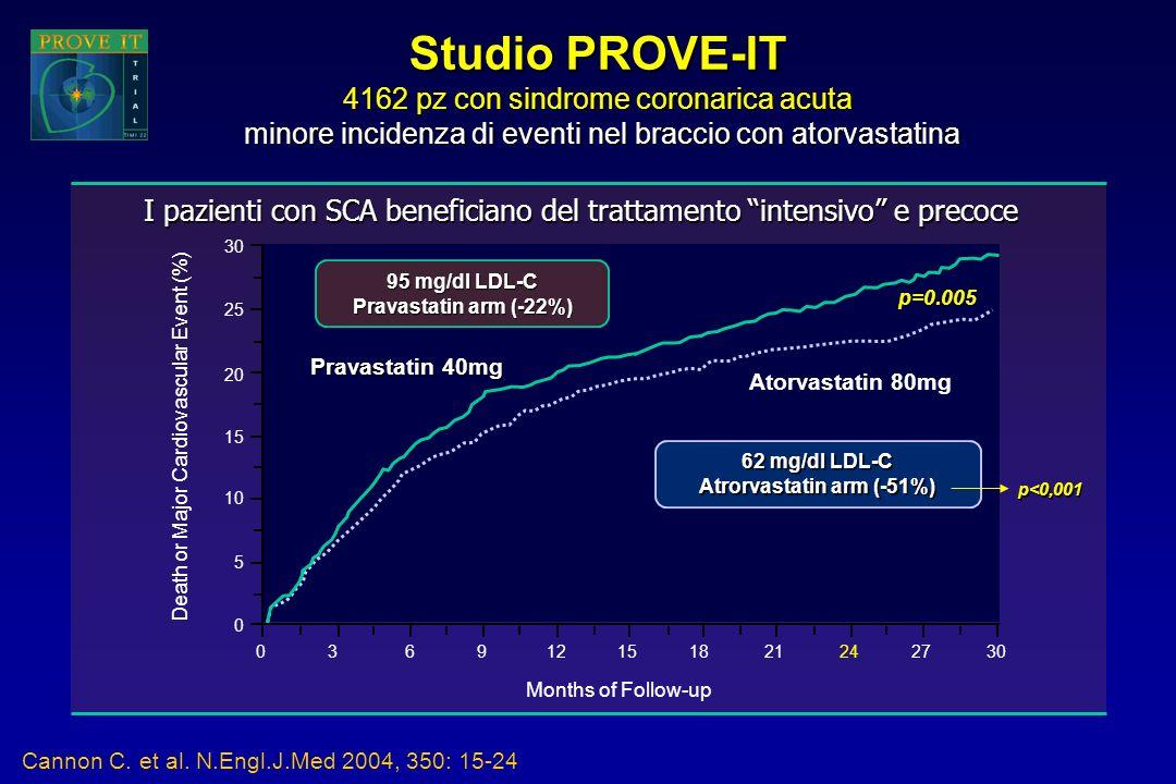 Studio PROVE-IT 4162 pz con sindrome coronarica acuta minore incidenza di eventi nel braccio con atorvastatina