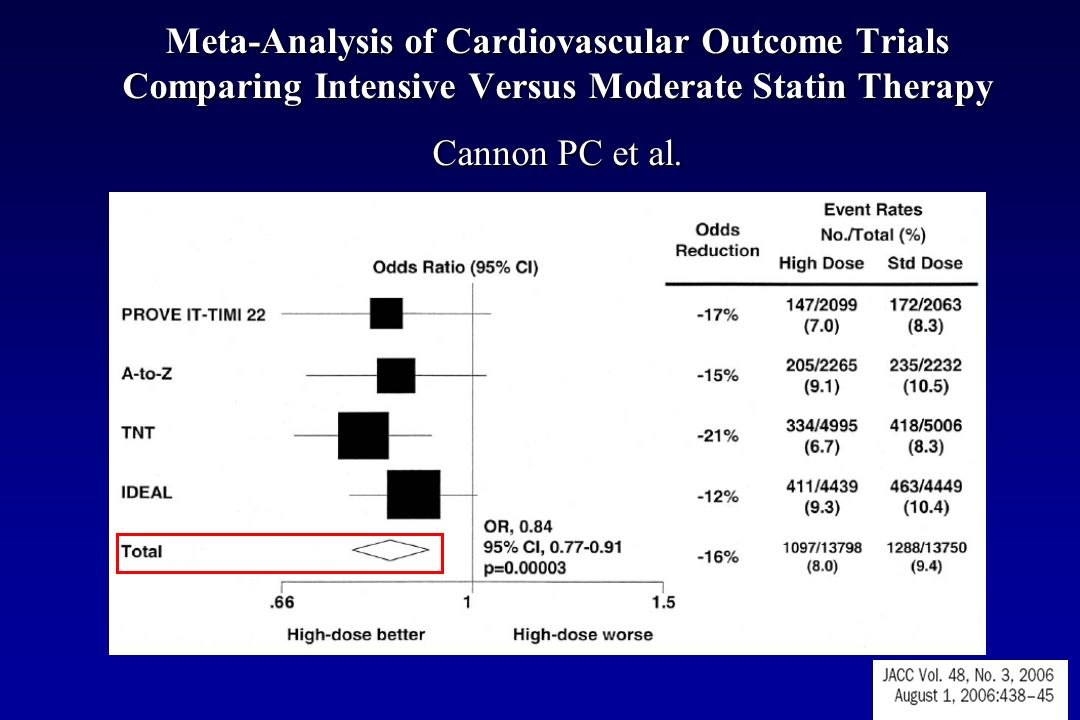 Meta-Analysis of Cardiovascular Outcome Trials Comparing Intensive Versus Moderate Statin Therapy Cannon PC et al.