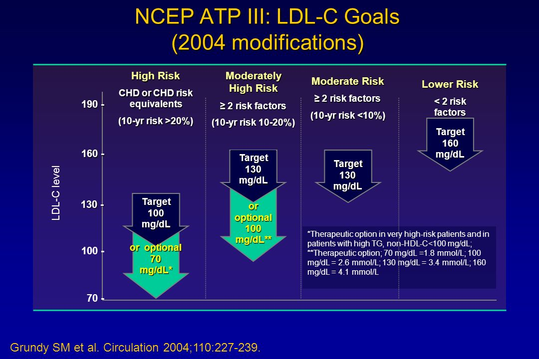 NCEP ATP III: LDL-C Goals (2004 modifications)