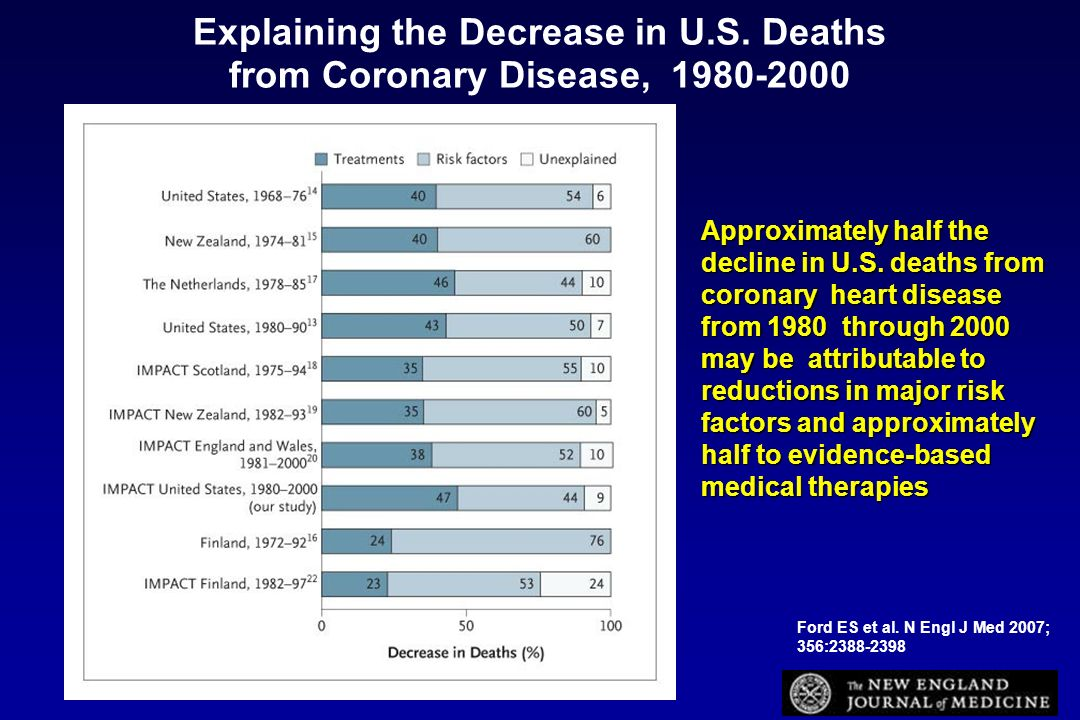 Explaining the Decrease in U.S. Deaths