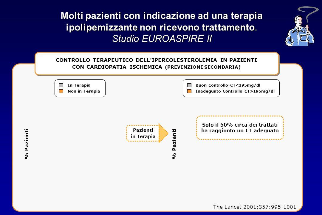 Molti pazienti con indicazione ad una terapia ipolipemizzante non ricevono trattamento. Studio EUROASPIRE II