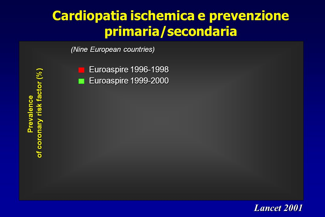 Cardiopatia ischemica e prevenzione primaria/secondaria