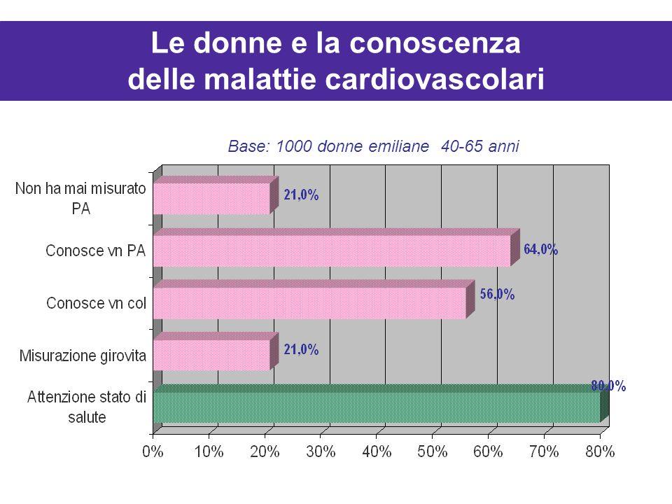 Le donne e la conoscenza delle malattie cardiovascolari