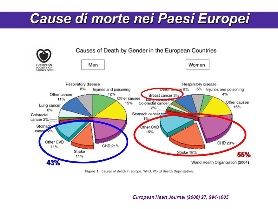 Cause di morte nei Paesi Europei