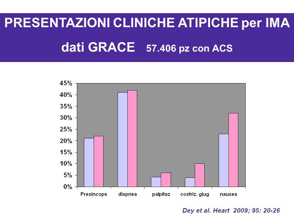 PRESENTAZIONI CLINICHE ATIPICHE per IMA