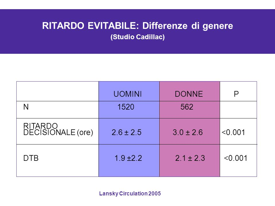 RITARDO EVITABILE: Differenze di genere