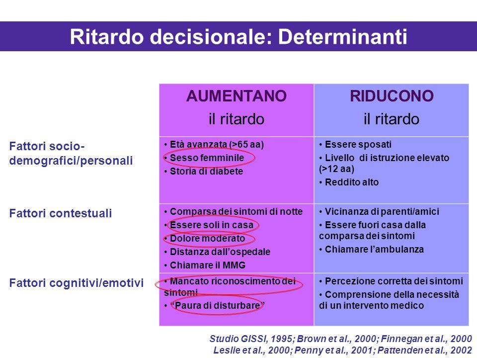 Ritardo decisionale: Determinanti