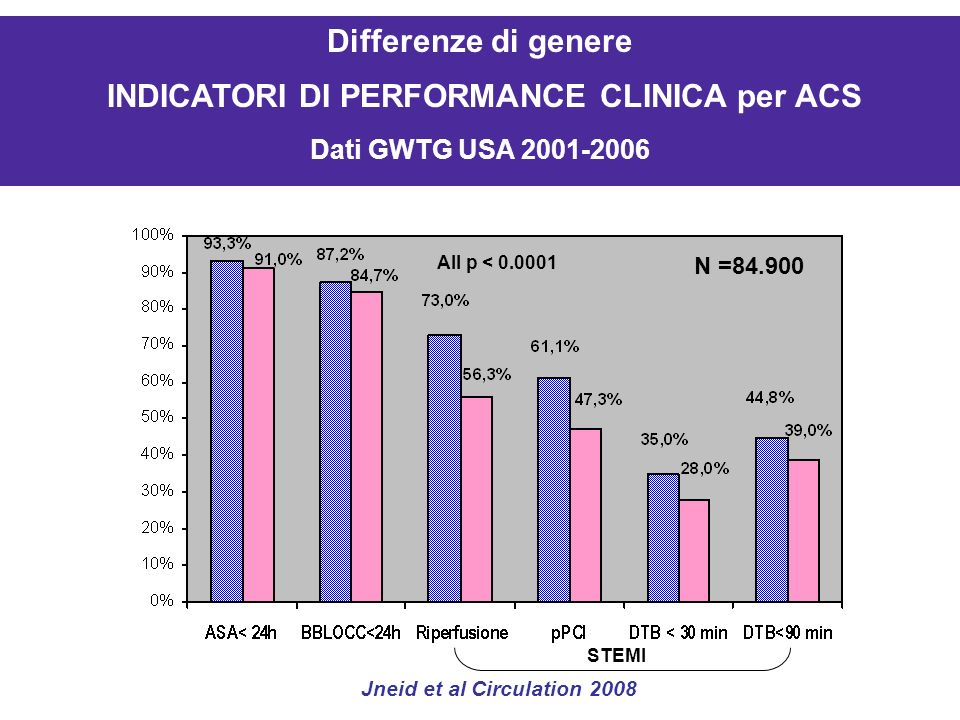 INDICATORI DI PERFORMANCE CLINICA per ACS Jneid et al Circulation 2008