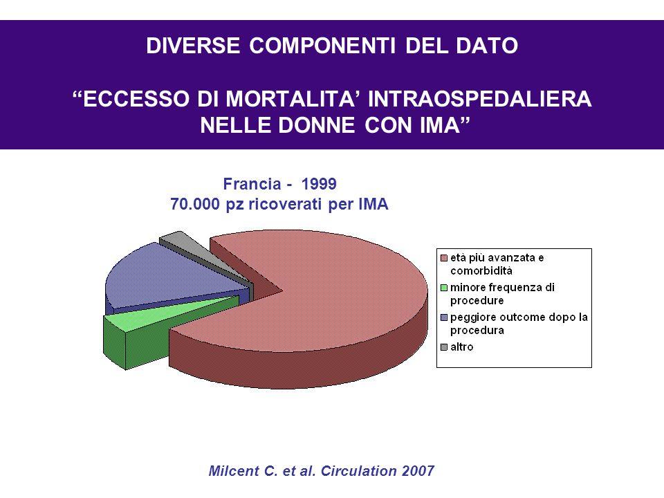 DIVERSE COMPONENTI DEL DATO ECCESSO DI MORTALITA' INTRAOSPEDALIERA NELLE DONNE CON IMA