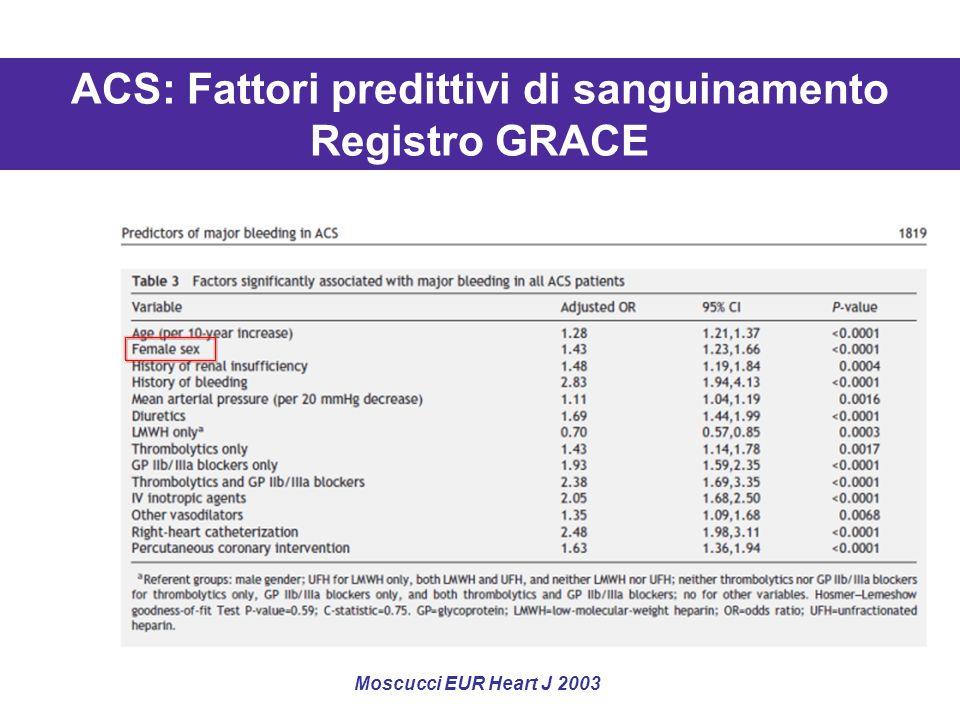 ACS: Fattori predittivi di sanguinamento