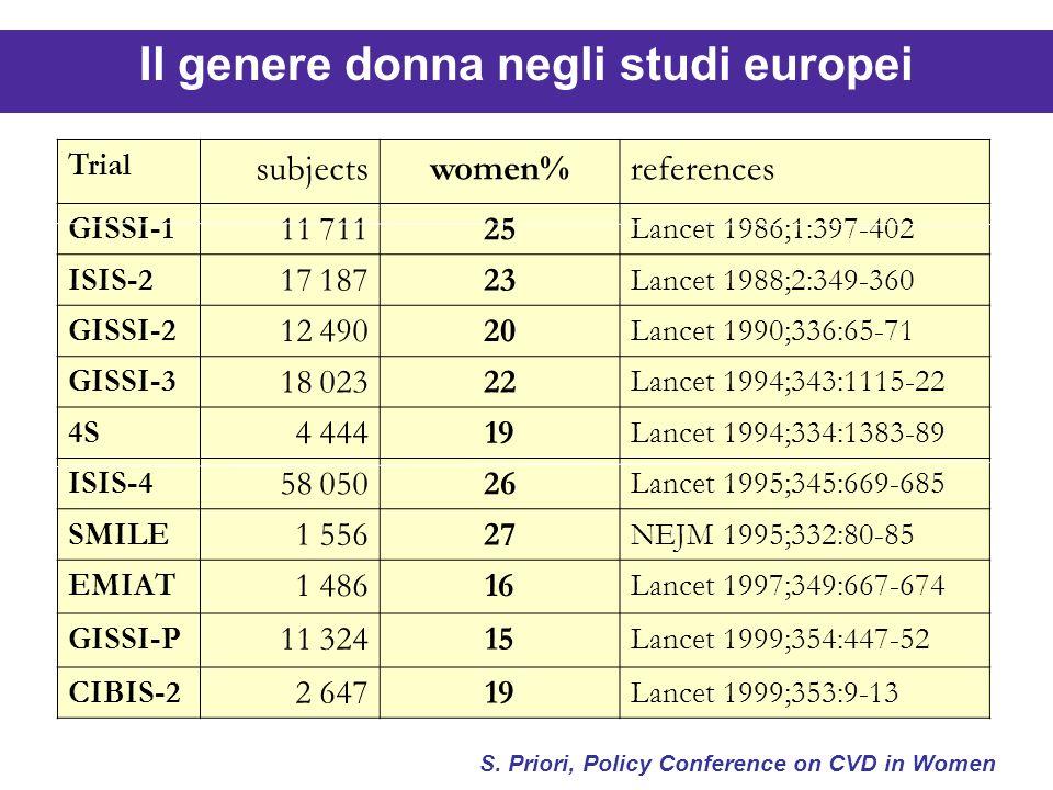 Il genere donna negli studi europei