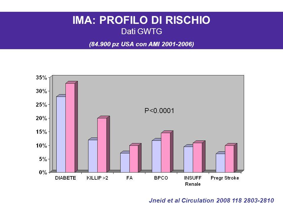IMA: PROFILO DI RISCHIO