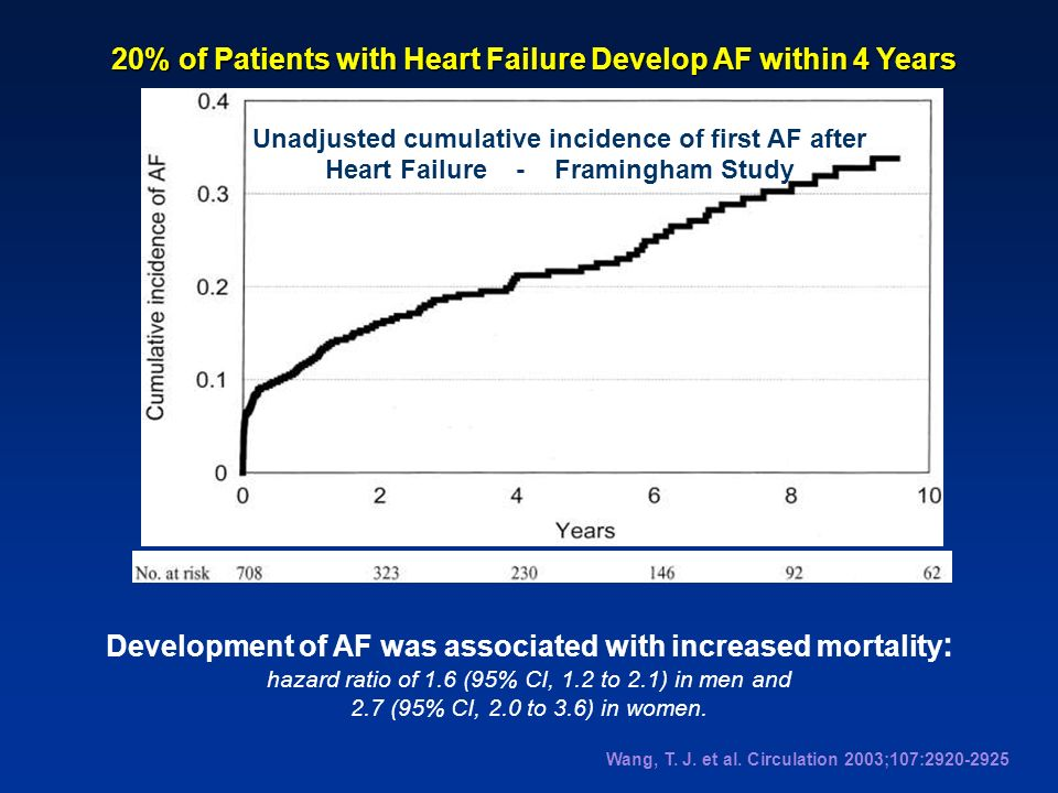 20% of Patients with Heart Failure Develop AF within 4 Years