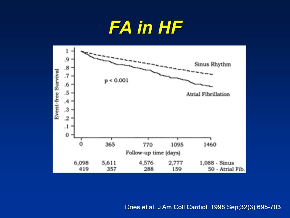 FA in HF Dries et al. J Am Coll Cardiol. 1998 Sep;32(3):695-703