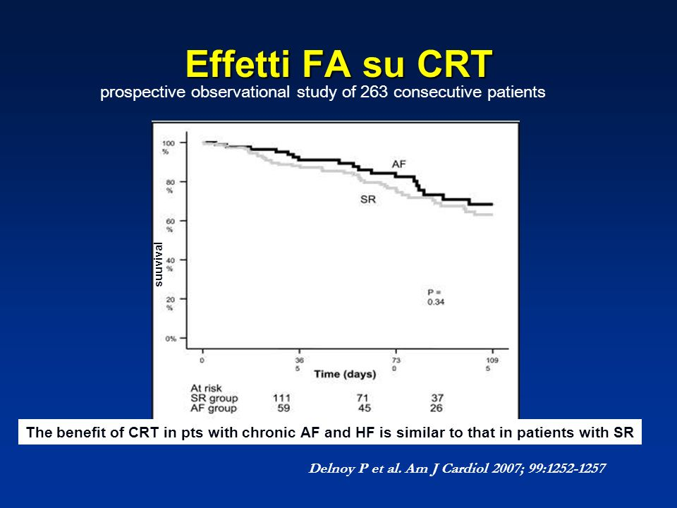 Effetti FA su CRT prospective observational study of 263 consecutive patients. suuvival.