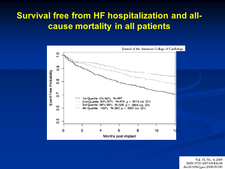 Survival free from HF hospitalization and all-cause mortality in all patients