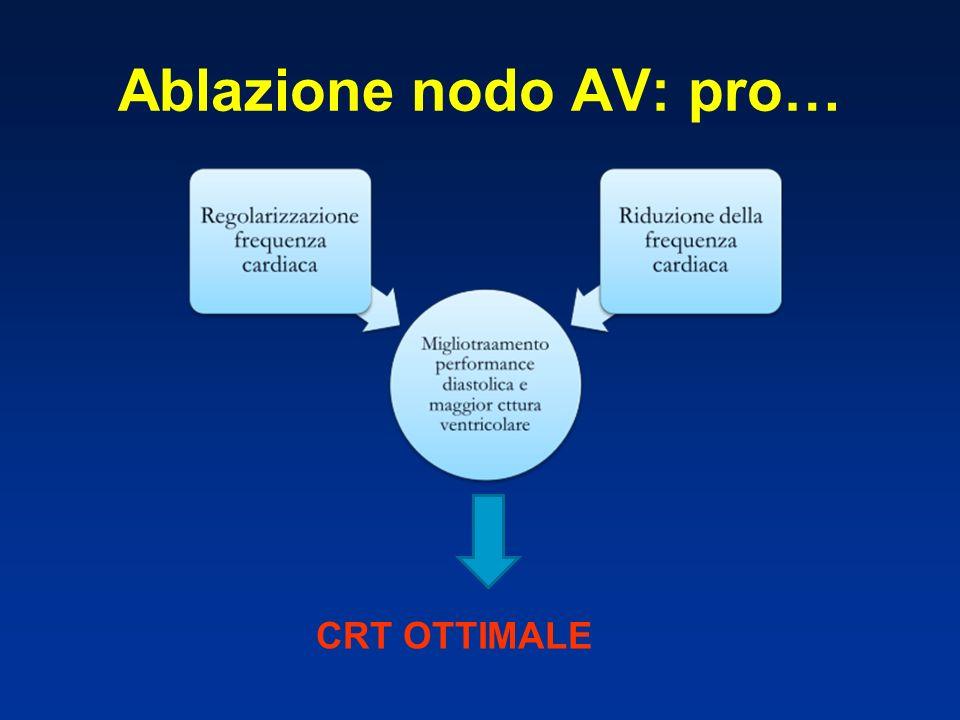 Ablazione nodo AV: pro…