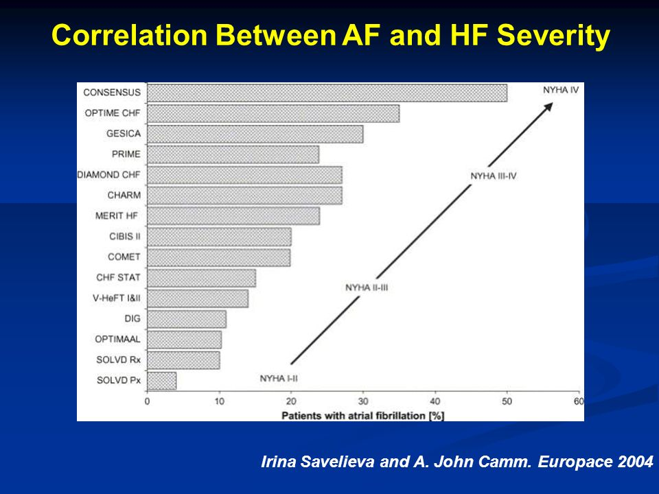 Correlation Between AF and HF Severity
