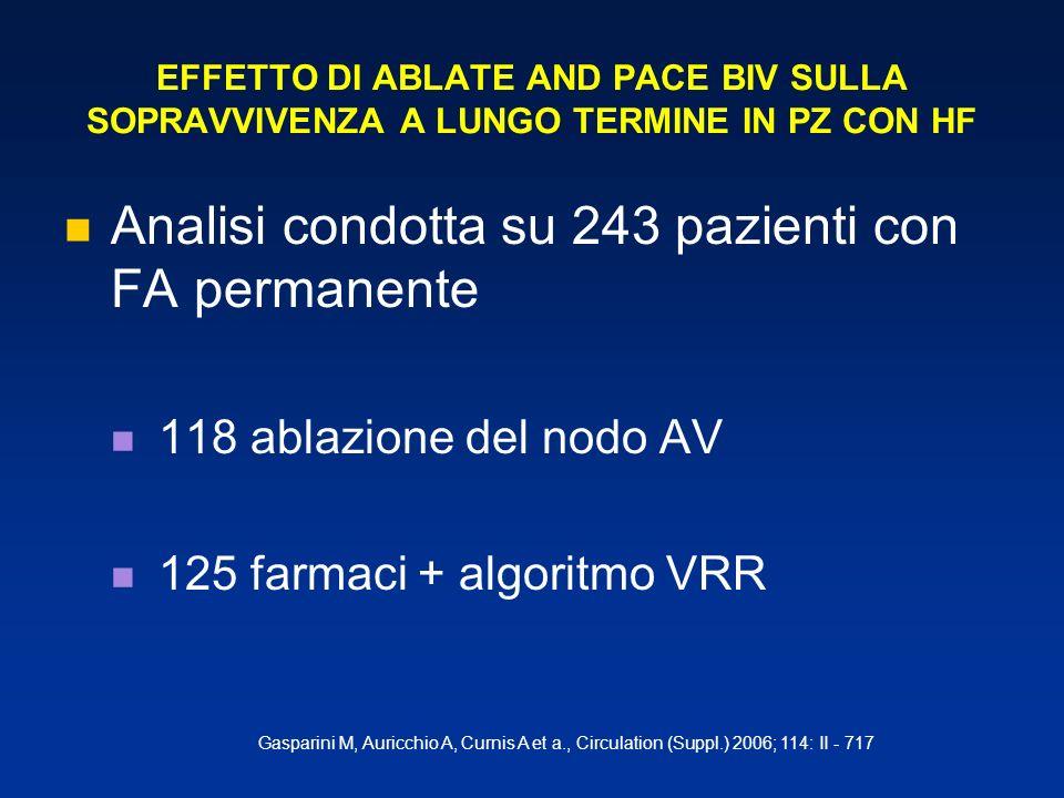 Analisi condotta su 243 pazienti con FA permanente