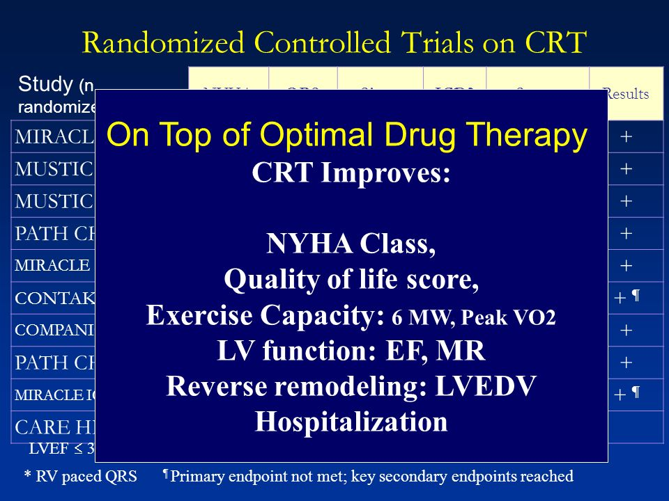 Randomized Controlled Trials on CRT