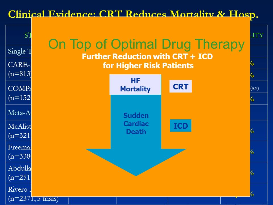 Clinical Evidence: CRT Reduces Mortality & Hosp.