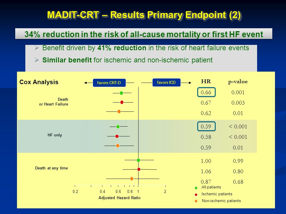 MADIT-CRT – Results Primary Endpoint (2)