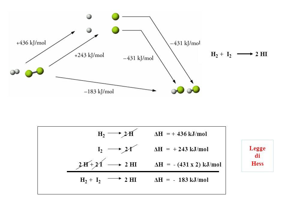 H2 + I2 2 HI H2 2 H ΔH = + 436 kJ/mol. I2 2 I ΔH = + 243 kJ/mol.