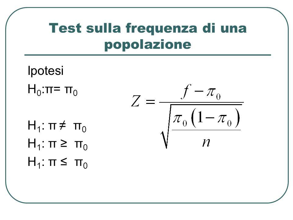 Test sulla frequenza di una popolazione