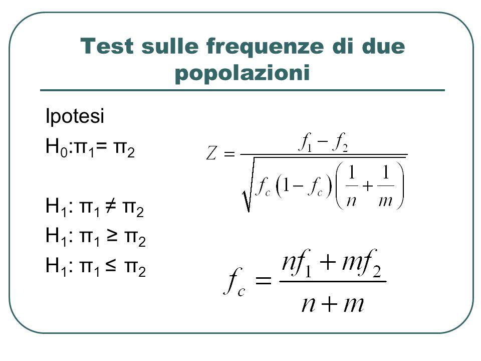 Test sulle frequenze di due popolazioni