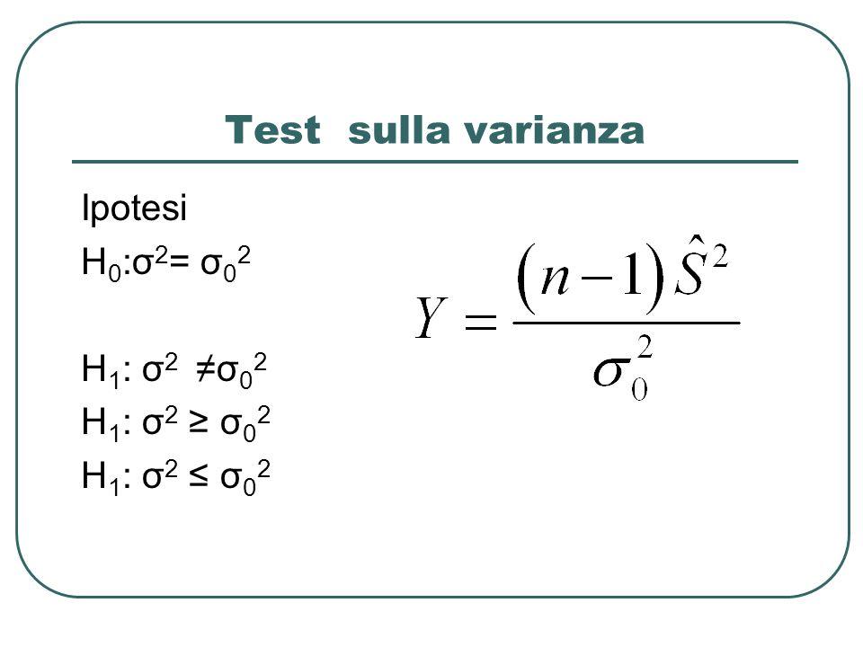 Test sulla varianza Ipotesi H0:σ2= σ02 H1: σ2 ≠σ02 H1: σ2 ≥ σ02