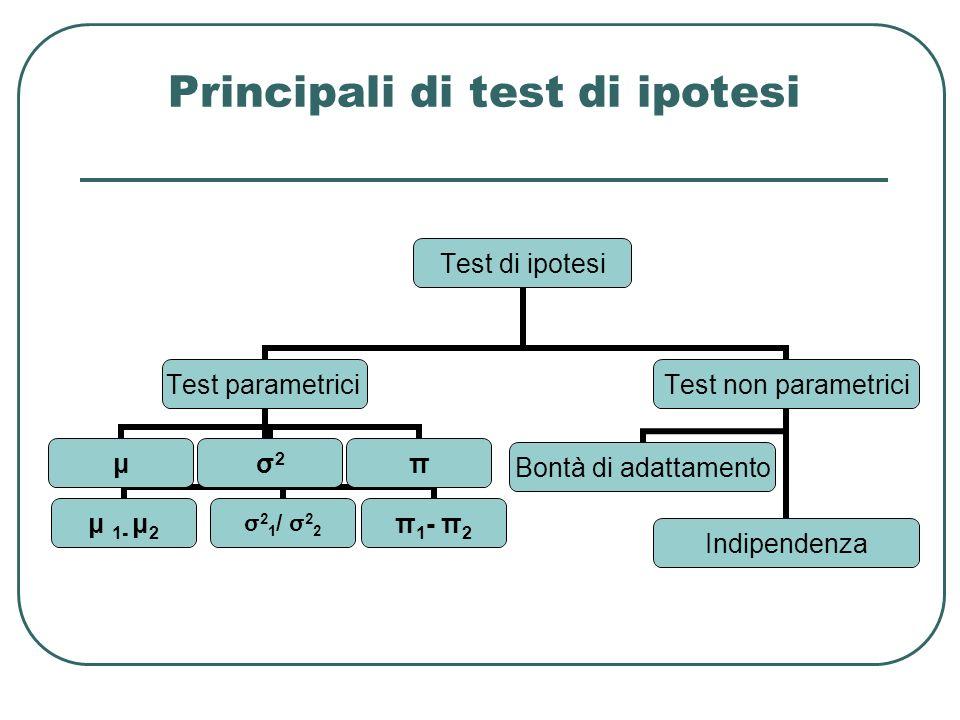 Principali di test di ipotesi