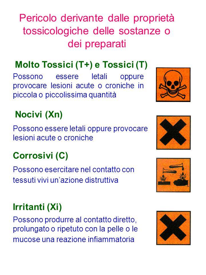 Pericolo derivante dalle proprietà tossicologiche delle sostanze o dei preparati