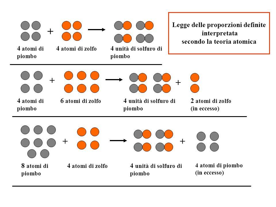 Legge delle proporzioni definite secondo la teoria atomica