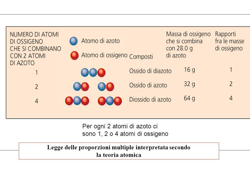 Legge delle proporzioni multiple interpretata secondo