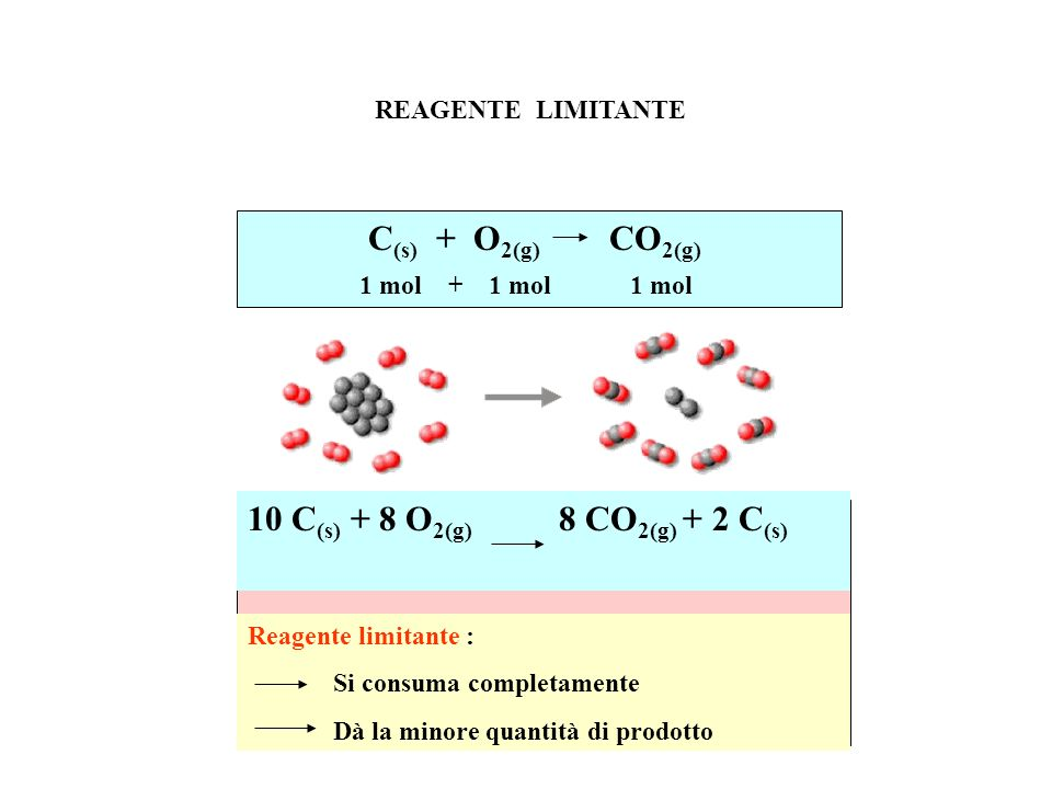C(s) + O2(g) CO2(g) 10 C(s) + 8 O2(g) 8 CO2(g) + 2 C(s)