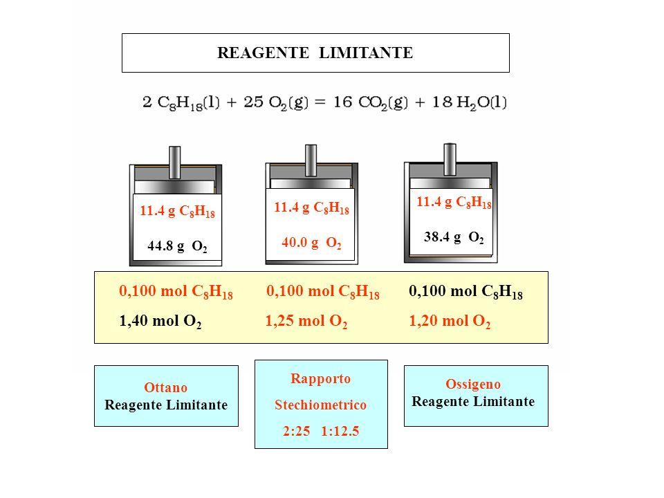 REAGENTE LIMITANTE 0,100 mol C8H18 0,100 mol C8H18 0,100 mol C8H18