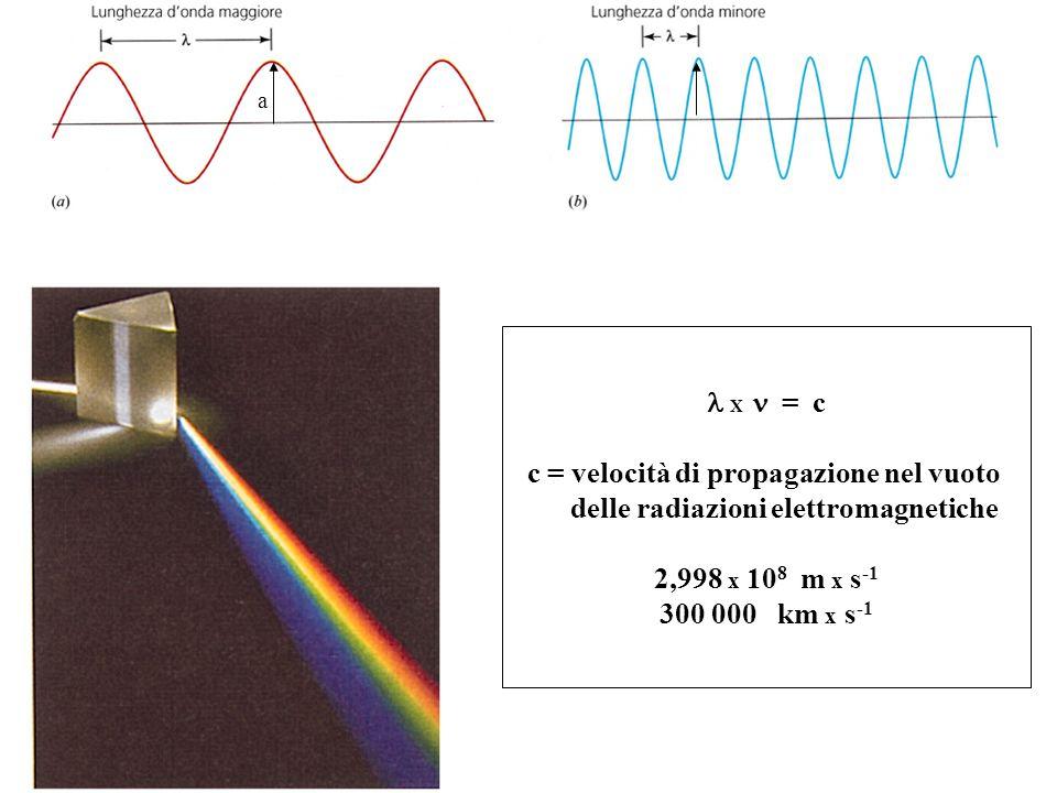 c = velocità di propagazione nel vuoto