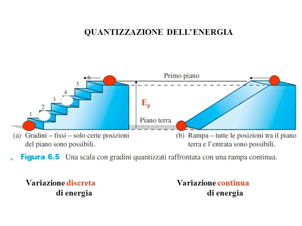 QUANTIZZAZIONE DELL' ENERGIA