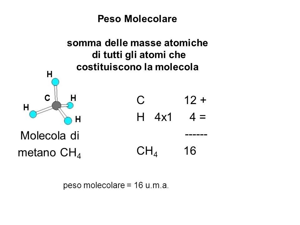 C 12 + H 4x1 4 = ------ CH4 16 Molecola di metano CH4