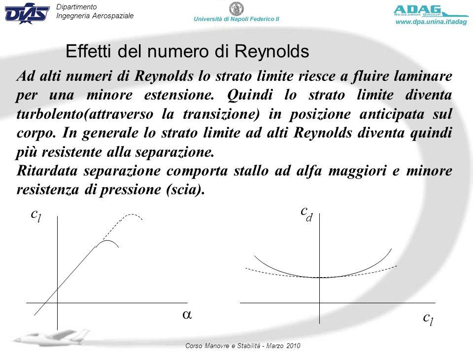 Effetti del numero di Reynolds