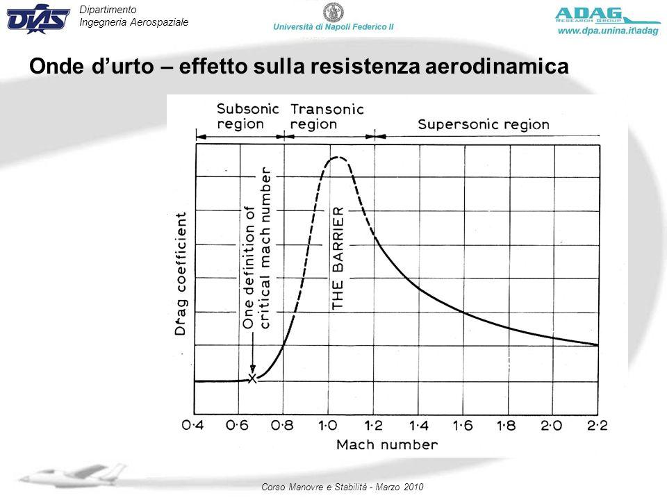 Onde d'urto – effetto sulla resistenza aerodinamica