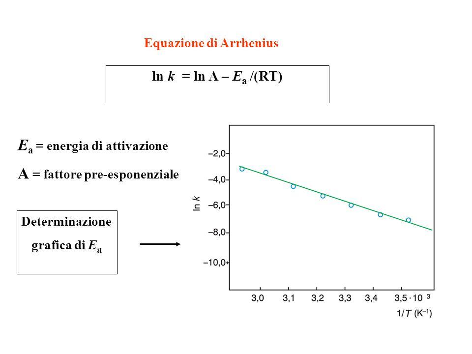 Ea = energia di attivazione A = fattore pre-esponenziale