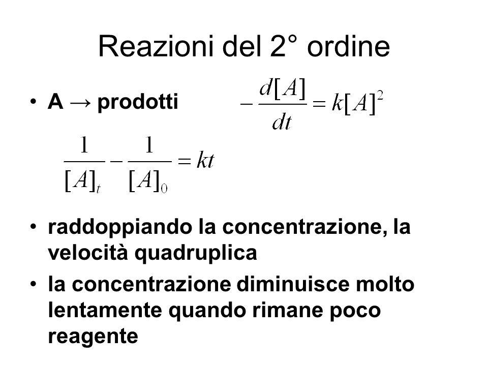 Reazioni del 2° ordine A → prodotti