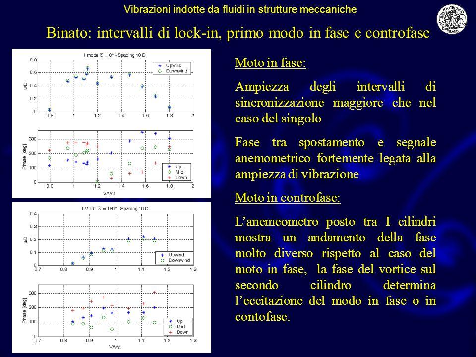 Binato: intervalli di lock-in, primo modo in fase e controfase