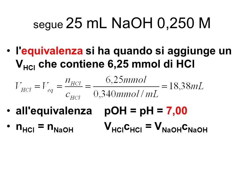 segue 25 mL NaOH 0,250 Ml equivalenza si ha quando si aggiunge un VHCl che contiene 6,25 mmol di HCl.