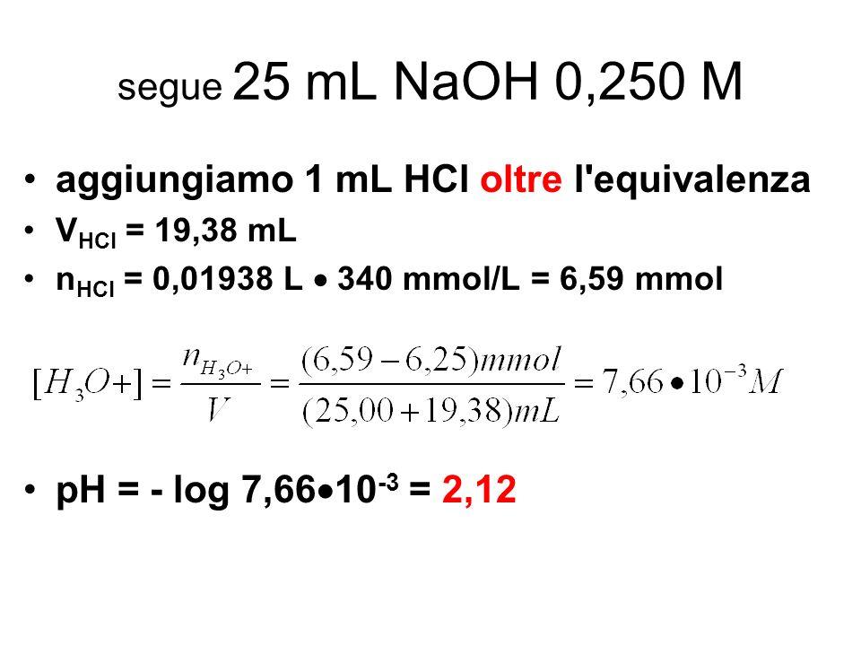 aggiungiamo 1 mL HCl oltre l equivalenza